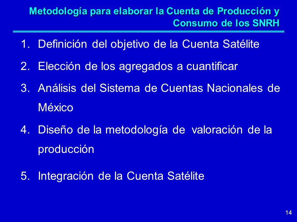 14 Metodología para elaborar la Cuenta de Producción y Consumo de los SNRH 1.Definición del objetivo de la Cuenta Satélite 2.Elección de los agregados