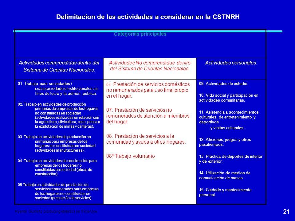 21 Delimitacion de las actividades a considerar en la CSTNRH Categorías principales Actividades comprendidas dentro del Sistema de Cuentas Nacionales.