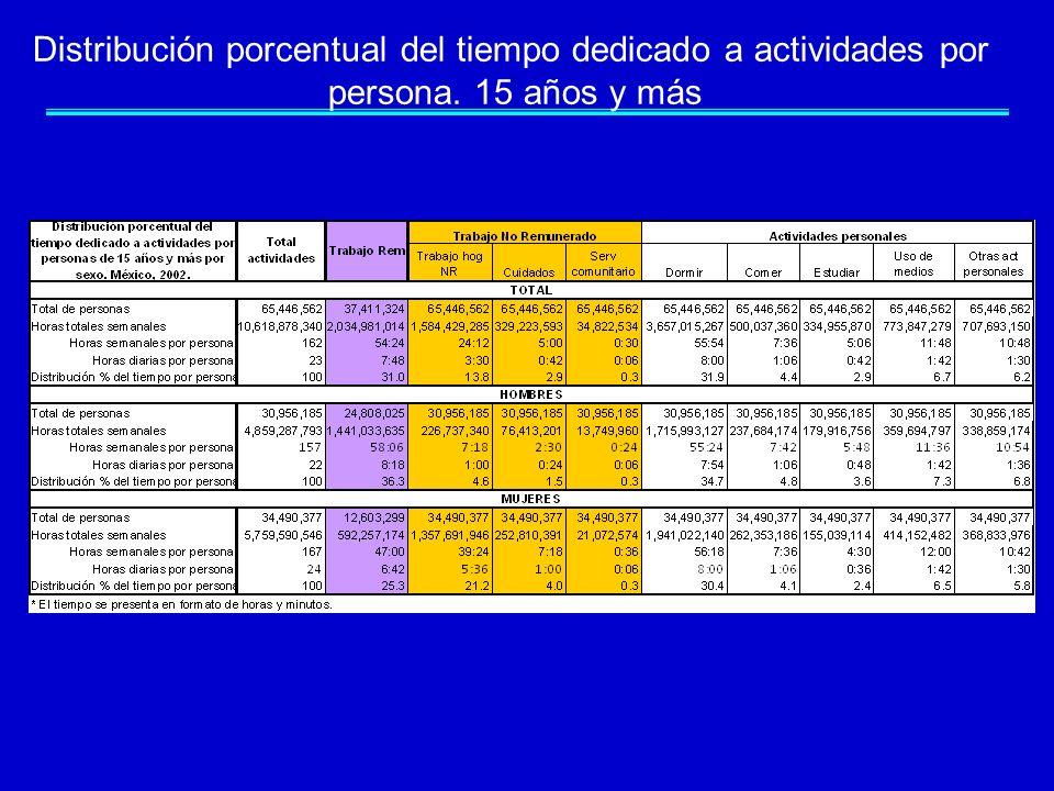 Distribución porcentual del tiempo dedicado a actividades por persona. 15 años y más