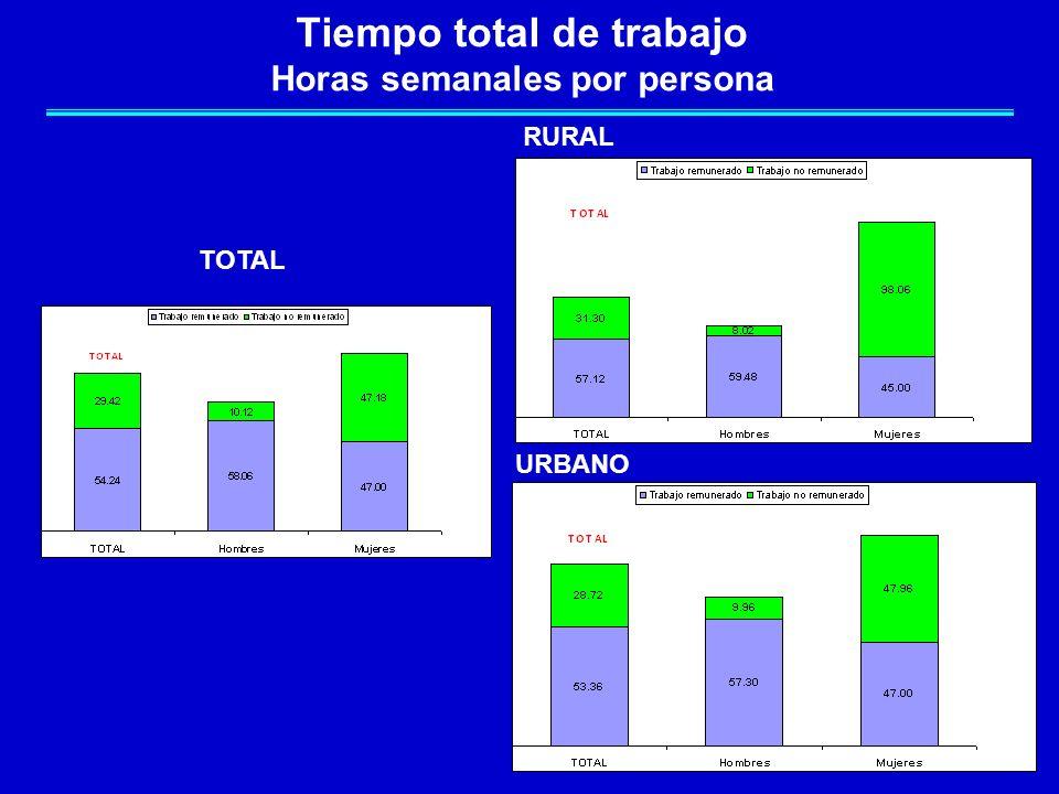 Tiempo total de trabajo Horas semanales por persona RURAL URBANO TOTAL