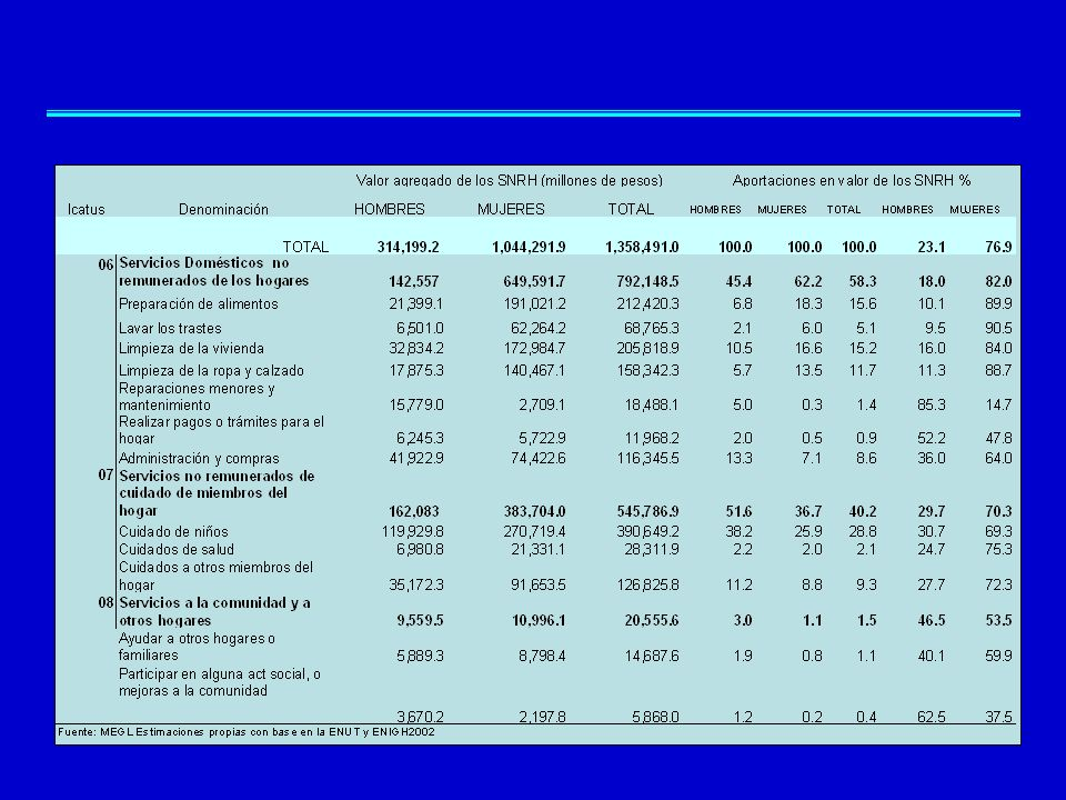El impacto de extender la producción Extensión del PIB Extensión del Consumo Privado Extensión de la producción no de mercado