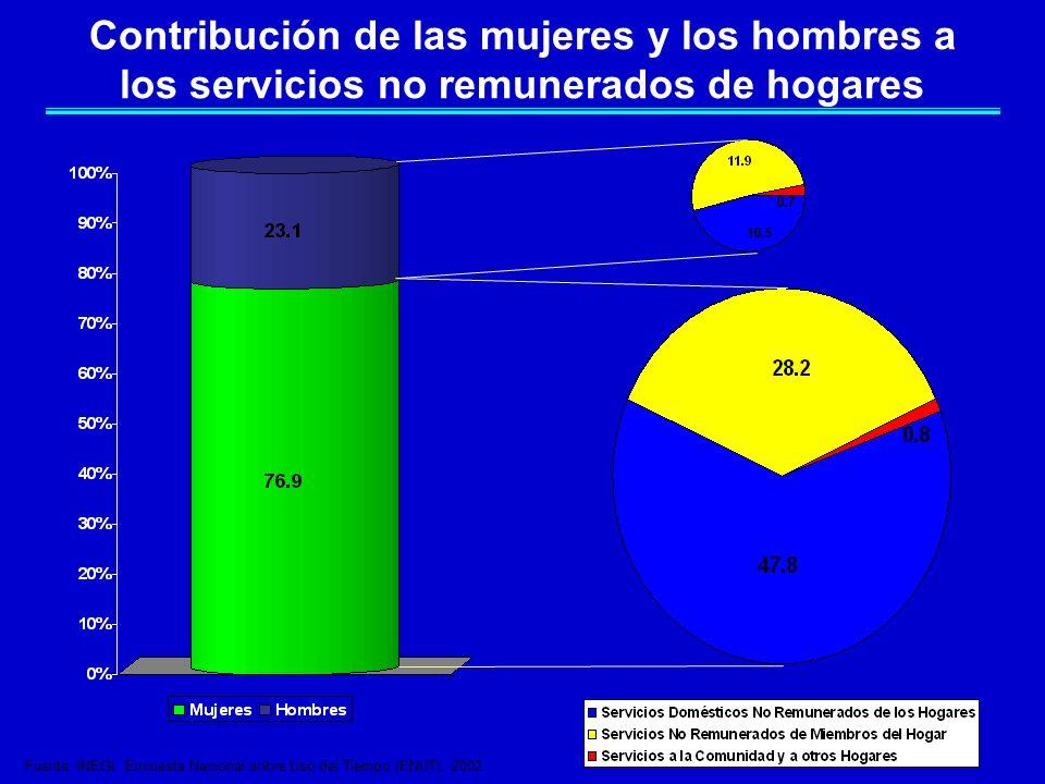Contribución de las mujeres y los hombres a los servicios no remunerados de hogares Fuente: INEGI. Encuesta Nacional sobre Uso del Tiempo (ENUT), 2002