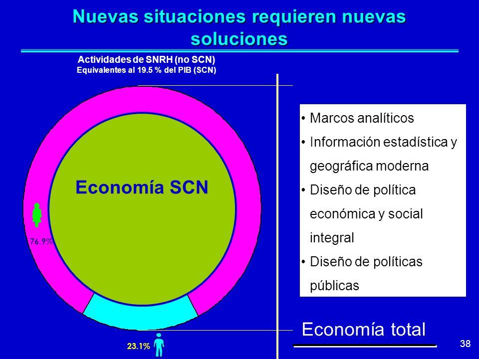 38 Economía SCN Nuevas situaciones requieren nuevas soluciones Marcos analíticos Información estadística y geográfica moderna Diseño de política econó