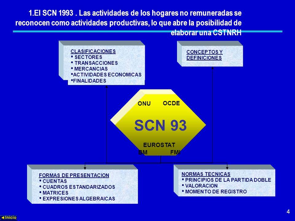 4 CONCEPTOS Y DEFINICIONES CLASIFICACIONES SECTORES TRANSACCIONES MERCANCIAS ACTIVIDADES ECONOMICAS FINALIDADES NORMAS TECNICAS PRINCIPIOS DE LA PARTI