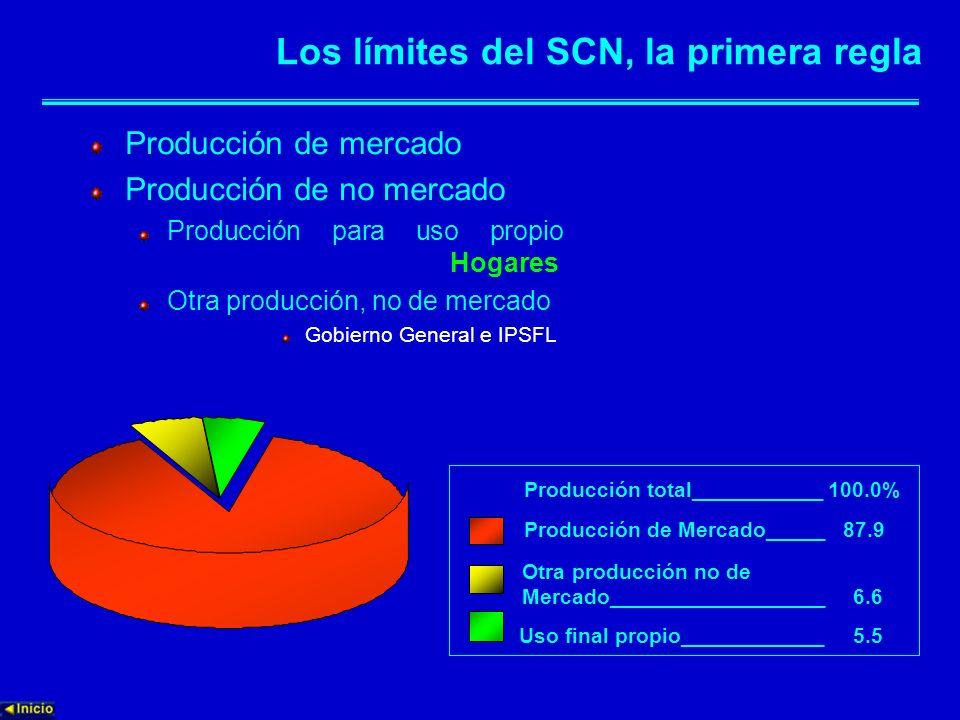 Los límites del SCN, la primera regla Producción de mercado Producción de no mercado Producción para uso propio Hogares Otra producción, no de mercado
