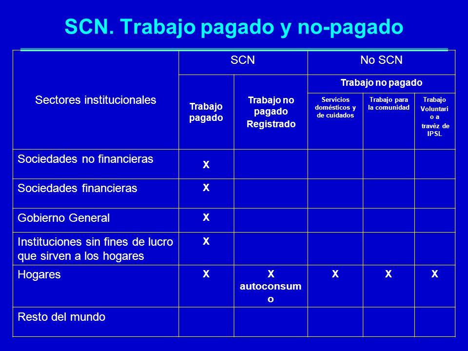 SCN. Trabajo pagado y no-pagado Sectores institucionales SCNNo SCN Trabajo pagado Trabajo no pagado Registrado Trabajo no pagado Servicios domésticos