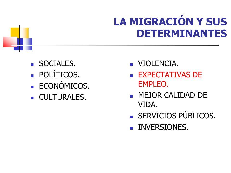 LA MIGRACIÓN Y SUS DETERMINANTES SOCIALES. POLÍTICOS. ECONÓMICOS. CULTURALES. VIOLENCIA. EXPECTATIVAS DE EMPLEO. MEJOR CALIDAD DE VIDA. SERVICIOS PÚBL