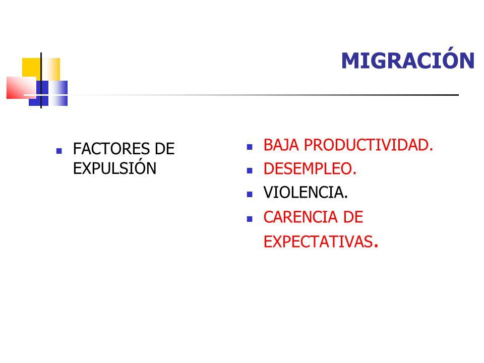 MIGRACIÓN FACTORES DE EXPULSIÓN BAJA PRODUCTIVIDAD. DESEMPLEO. VIOLENCIA. CARENCIA DE EXPECTATIVAS.