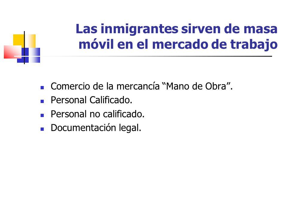 Las inmigrantes sirven de masa móvil en el mercado de trabajo Comercio de la mercancía Mano de Obra. Personal Calificado. Personal no calificado. Docu
