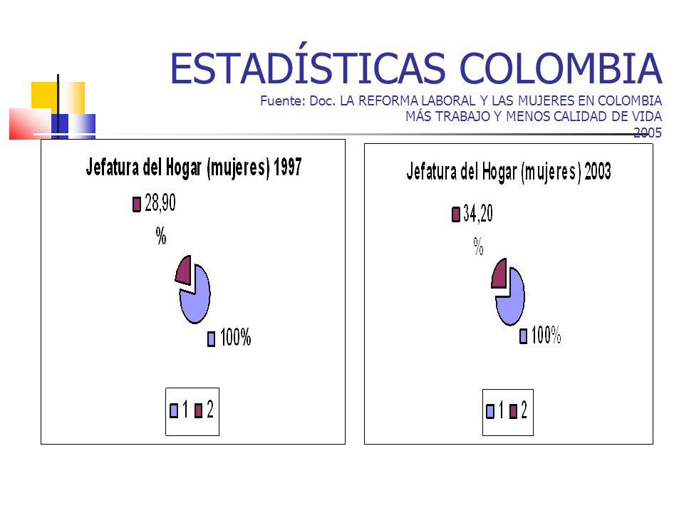 ESTADÍSTICAS COLOMBIA Fuente: Doc. LA REFORMA LABORAL Y LAS MUJERES EN COLOMBIA MÁS TRABAJO Y MENOS CALIDAD DE VIDA 2005