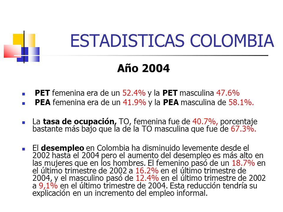 ESTADISTICAS COLOMBIA Año 2004 PET femenina era de un 52.4% y la PET masculina 47.6% PEA femenina era de un 41.9% y la PEA masculina de 58.1%. La tasa