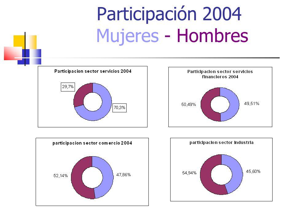 Participación 2004 Mujeres - Hombres