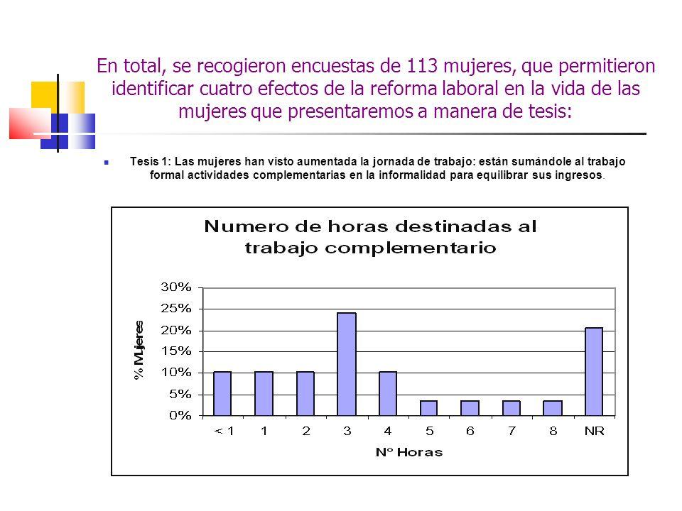 En total, se recogieron encuestas de 113 mujeres, que permitieron identificar cuatro efectos de la reforma laboral en la vida de las mujeres que prese