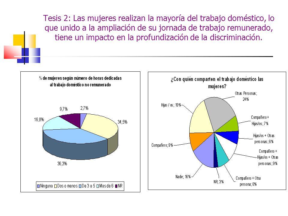 Tesis 2: Las mujeres realizan la mayoría del trabajo doméstico, lo que unido a la ampliación de su jornada de trabajo remunerado, tiene un impacto en