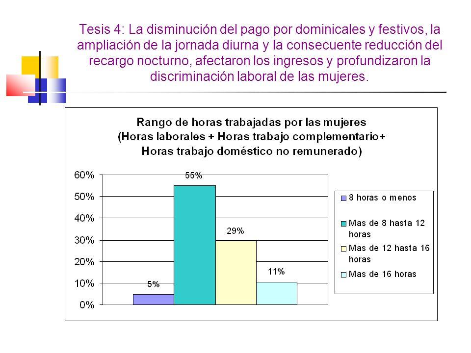 Tesis 4: La disminución del pago por dominicales y festivos, la ampliación de la jornada diurna y la consecuente reducción del recargo nocturno, afect