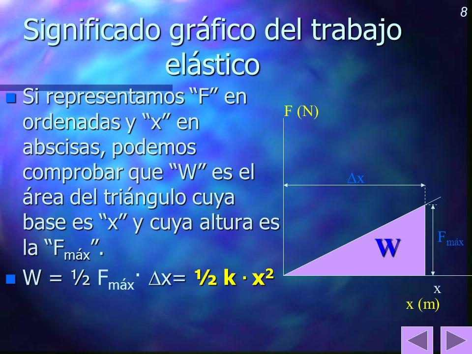 8 Significado gráfico del trabajo elástico n Si representamos F en ordenadas y x en abscisas, podemos comprobar que W es el área del triángulo cuya ba