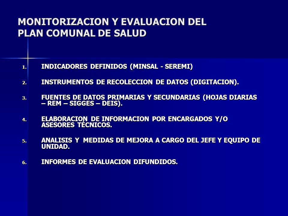 MONITORIZACION Y EVALUACION DEL PLAN COMUNAL DE SALUD 1. INDICADORES DEFINIDOS (MINSAL - SEREMI) 2. INSTRUMENTOS DE RECOLECCION DE DATOS (DIGITACION).