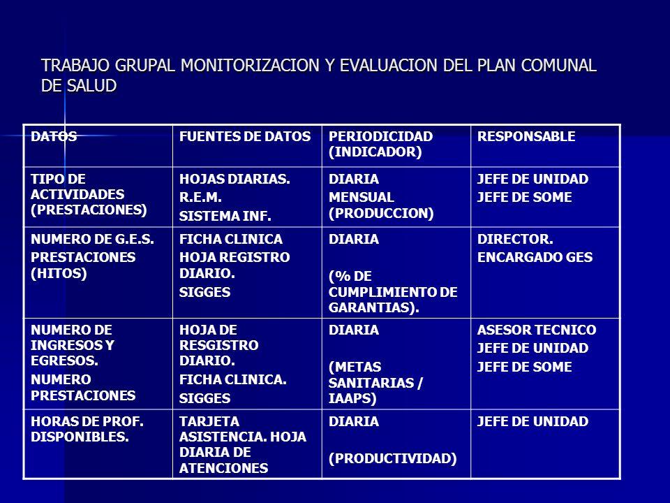 TRABAJO GRUPAL MONITORIZACION Y EVALUACION DEL PLAN COMUNAL DE SALUD DATOSFUENTES DE DATOSPERIODICIDAD (INDICADOR) RESPONSABLE TIPO DE ACTIVIDADES (PRESTACIONES) HOJAS DIARIAS.