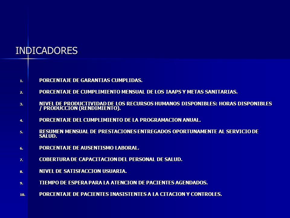 INDICADORES 1. PORCENTAJE DE GARANTIAS CUMPLIDAS. 2. PORCENTAJE DE CUMPLIMIENTO MENSUAL DE LOS IAAPS Y METAS SANITARIAS. 3. NIVEL DE PRODUCTIVIDAD DE