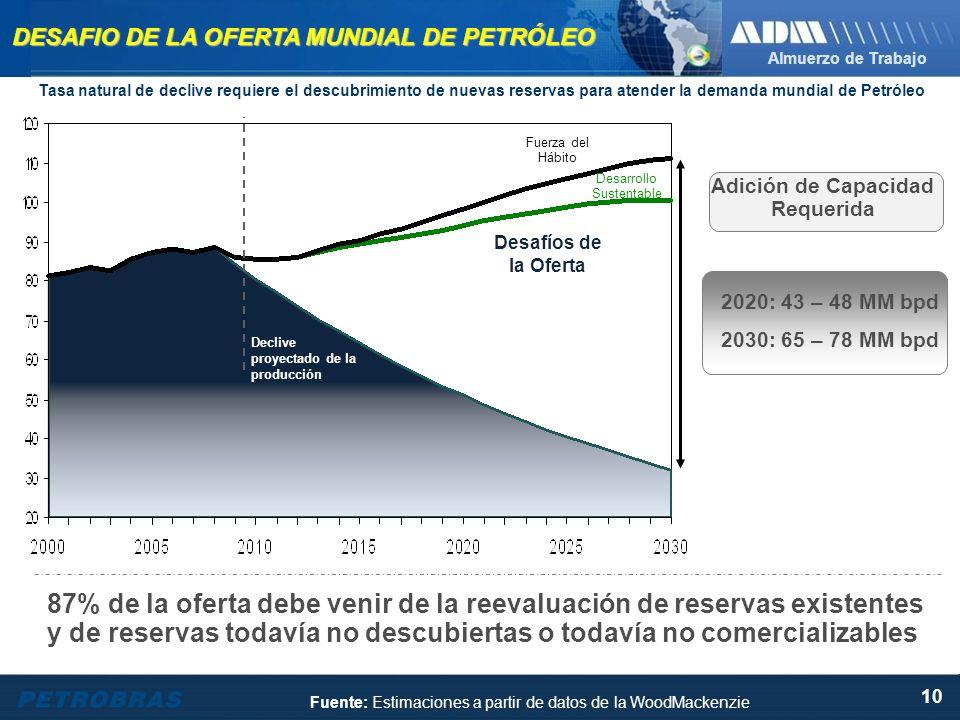 Almuerzo de Trabajo 10 DESAFIO DE LA OFERTA MUNDIAL DE PETRÓLEO Desafíos de la Oferta 2020: 43 – 48 MM bpd 2030: 65 – 78 MM bpd Declive proyectado de la producción Adición de Capacidad Requerida Desarrollo Sustentable Fuerza del Hábito 87% de la oferta debe venir de la reevaluación de reservas existentes y de reservas todavía no descubiertas o todavía no comercializables Fuente: Estimaciones a partir de datos de la WoodMackenzie Tasa natural de declive requiere el descubrimiento de nuevas reservas para atender la demanda mundial de Petróleo