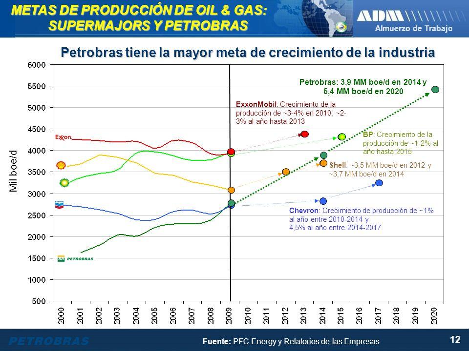 Almuerzo de Trabajo 12 METAS DE PRODUCCIÓN DE OIL & GAS: SUPERMAJORS Y PETROBRAS Fuente: PFC Energy y Relatorios de las Empresas Petrobras tiene la mayor meta de crecimiento de la industria ExxonMobil: Crecimiento de la producción de ~3-4% en 2010; ~2- 3% al año hasta 2013 BP: Crecimiento de la producción de ~1-2% al año hasta 2015 Shell: ~3,5 MM boe/d en 2012 y ~3,7 MM boe/d en 2014 Petrobras: 3,9 MM boe/d en 2014 y 5,4 MM boe/d en 2020 Mil boe/d Chevron: Crecimiento de producción de ~1% al año entre 2010-2014 y 4,5% al año entre 2014-2017