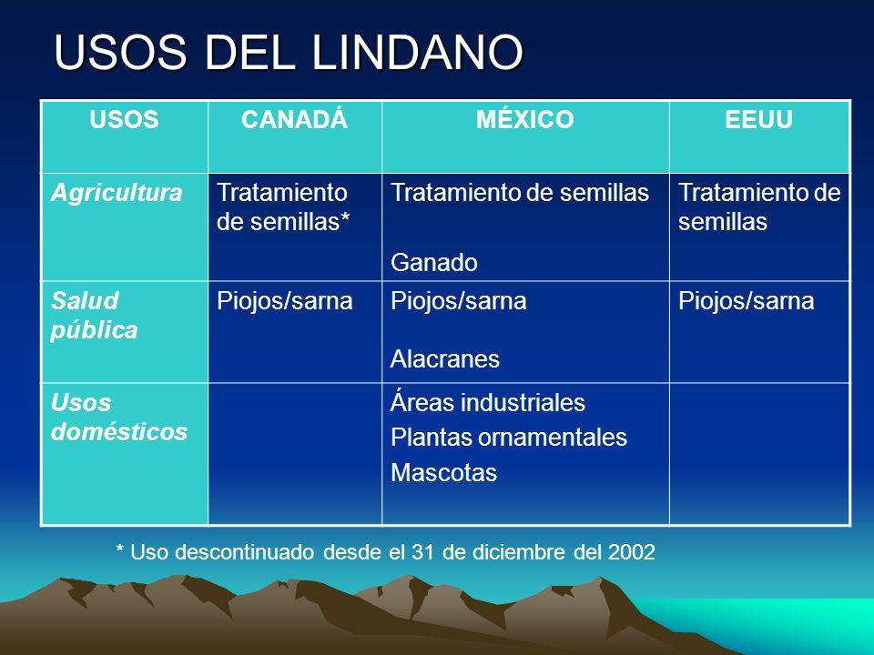 USOS DEL LINDANO * Uso descontinuado desde el 31 de diciembre del 2002 USOSCANADÁMÉXICOEEUU AgriculturaTratamiento de semillas* Tratamiento de semilla
