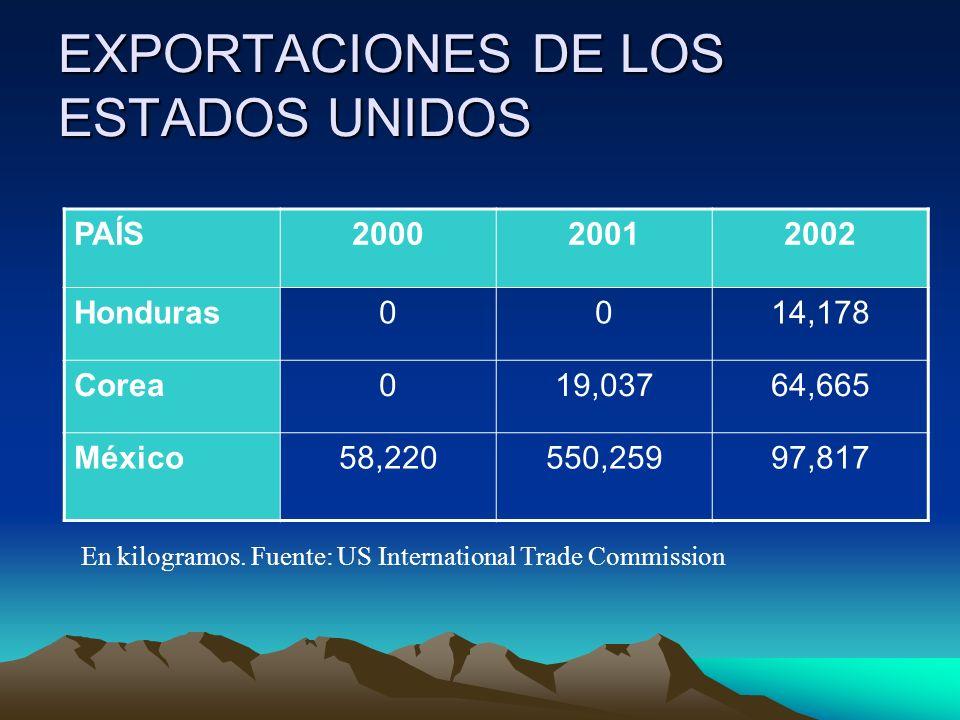 EXPORTACIONES DE LOS ESTADOS UNIDOS PAÍS200020012002 Honduras0014,178 Corea019,03764,665 México58,220550,25997,817 En kilogramos. Fuente: US Internati