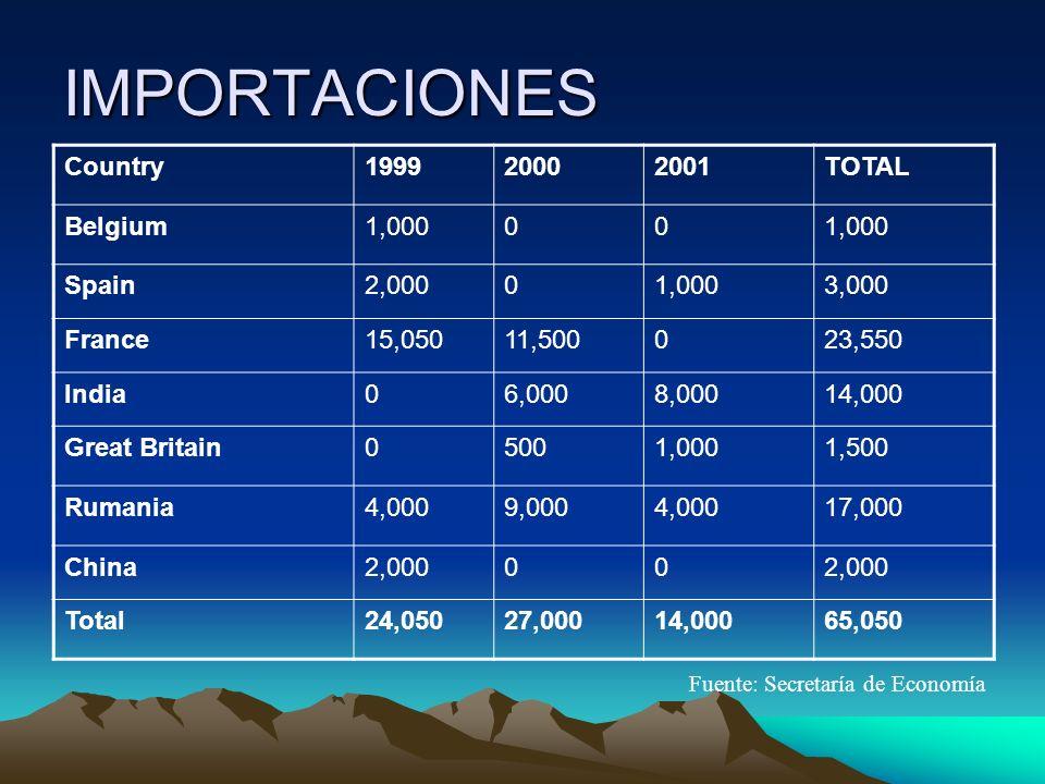IMPORTACIONES Country199920002001TOTAL Belgium1,00000 Spain2,00001,0003,000 France15,05011,500023,550 India06,0008,00014,000 Great Britain05001,0001,500 Rumania4,0009,0004,00017,000 China2,00000 Total24,05027,00014,00065,050 Fuente: Secretaría de Economía
