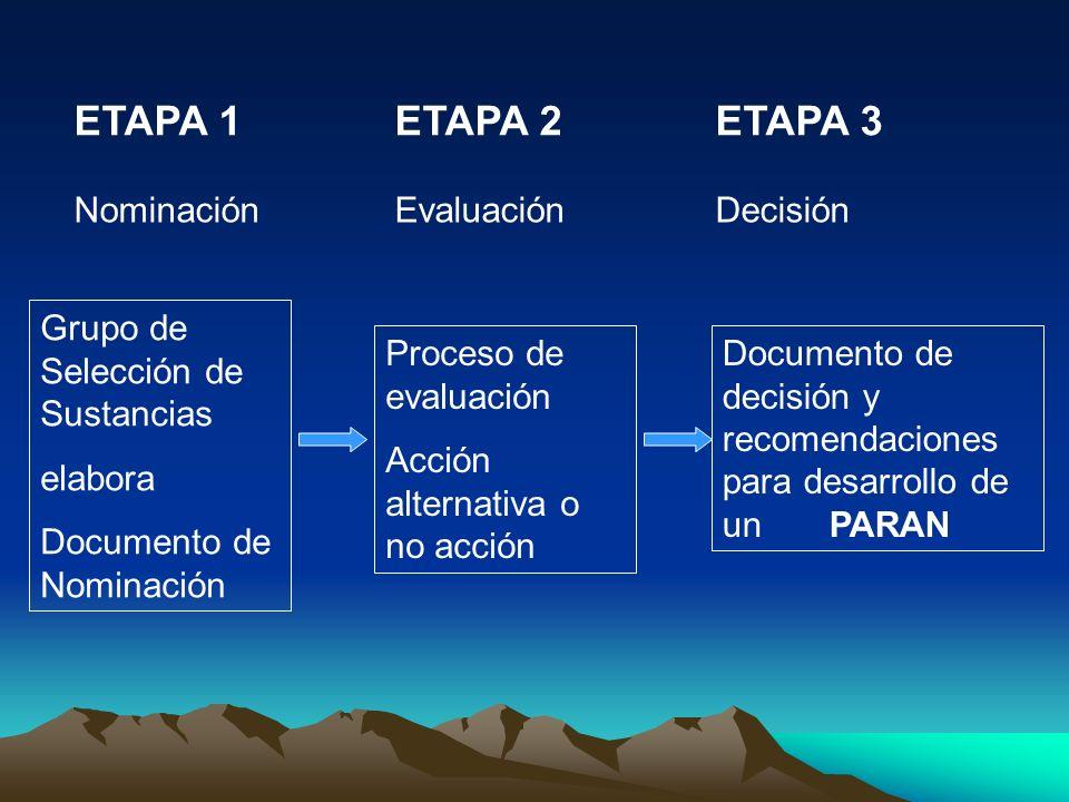 ETAPA 1ETAPA 2ETAPA 3 Grupo de Selección de Sustancias elabora Documento de Nominación NominaciónEvaluaciónDecisión Proceso de evaluación Acción alter