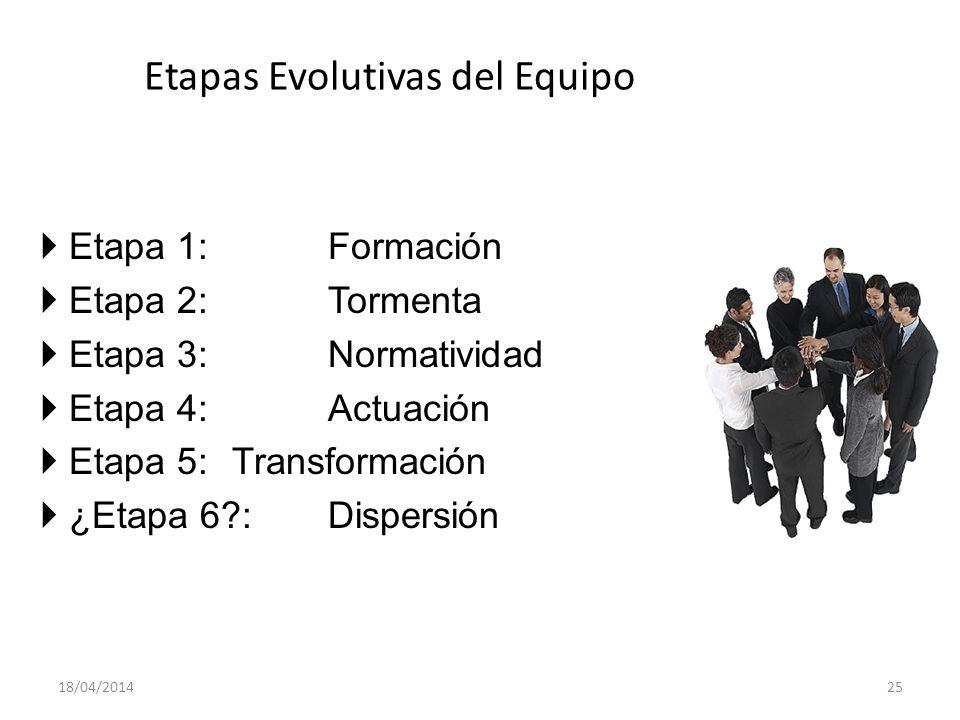 Etapas Evolutivas del Equipo Etapa 1: Formación Etapa 2: Tormenta Etapa 3: Normatividad Etapa 4: Actuación Etapa 5: Transformación ¿Etapa 6?:Dispersió