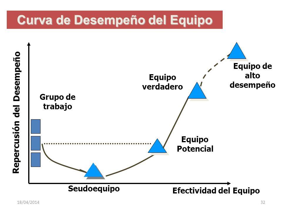 Curva de Desempeño del Equipo Repercusión del Desempeño Grupo de trabajo Seudoequipo Equipo de alto desempeño Equipo verdadero Equipo Potencial Efecti