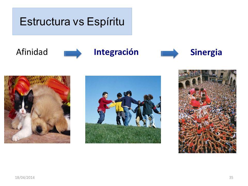 Estructura vs Espíritu Afinidad 18/04/201435 Integración Sinergia