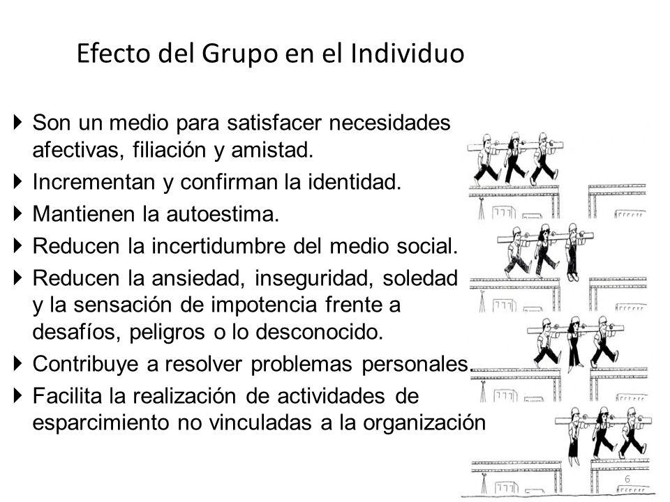 Efecto del Grupo en el Individuo Son un medio para satisfacer necesidades afectivas, filiación y amistad. Incrementan y confirman la identidad. Mantie