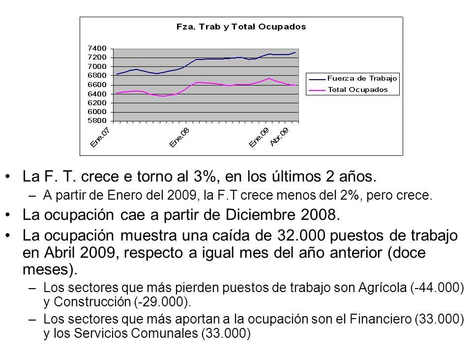 La F. T. crece e torno al 3%, en los últimos 2 años. –A partir de Enero del 2009, la F.T crece menos del 2%, pero crece. La ocupación cae a partir de