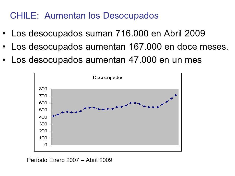 CHILE: Aumentan los Desocupados Los desocupados suman 716.000 en Abril 2009 Los desocupados aumentan 167.000 en doce meses. Los desocupados aumentan 4