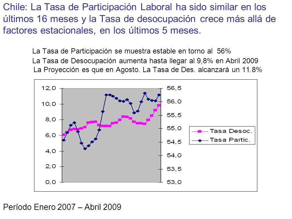 Chile: La Tasa de Participación Laboral ha sido similar en los últimos 16 meses y la Tasa de desocupación crece más allá de factores estacionales, en