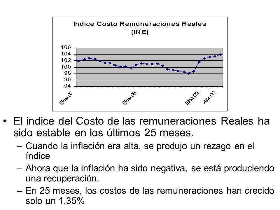 El índice del Costo de las remuneraciones Reales ha sido estable en los últimos 25 meses. –Cuando la inflación era alta, se produjo un rezago en el ín