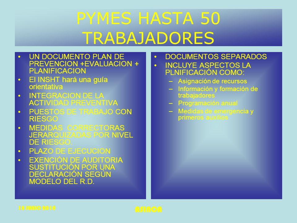 18 JUNIO 2010 ASINCA PYMES HASTA 50 TRABAJADORES UN DOCUMENTO PLAN DE PREVENCION +EVALUACION + PLANIFICACION El INSHT hará una guía orientativa INTEGR