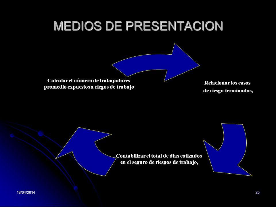 18/04/201420 MEDIOS DE PRESENTACION Relacionar los casos de riesgo terminados, Contabilizar el total de días cotizados en el seguro de riesgos de trab