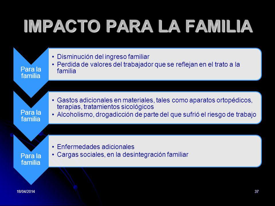 IMPACTO PARA LA FAMILIA Para la familia Disminución del ingreso familiar Perdida de valores del trabajador que se reflejan en el trato a la familia Pa