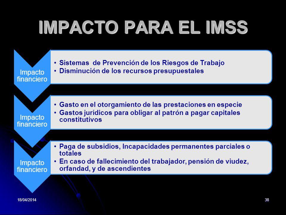 IMPACTO PARA EL IMSS Impacto financiero Sistemas de Prevención de los Riesgos de Trabajo Disminución de los recursos presupuestales Impacto financiero