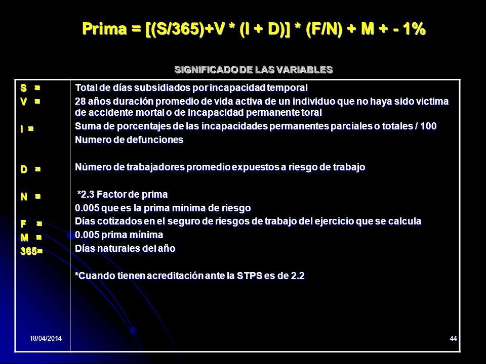 18/04/201444 Prima = [(S/365)+V * (I + D)] * (F/N) + M + - 1% SIGNIFICADO DE LAS VARIABLES S = V = I = D = N = F = M = 365= Total de días subsidiados por incapacidad temporal 28 años duración promedio de vida activa de un individuo que no haya sido victima de accidente mortal o de incapacidad permanente toral Suma de porcentajes de las incapacidades permanentes parciales o totales / 100 Numero de defunciones Número de trabajadores promedio expuestos a riesgo de trabajo *2.3 Factor de prima *2.3 Factor de prima 0.005 que es la prima mínima de riesgo Días cotizados en el seguro de riesgos de trabajo del ejercicio que se calcula 0.005 prima mínima Días naturales del año *Cuando tienen acreditación ante la STPS es de 2.2