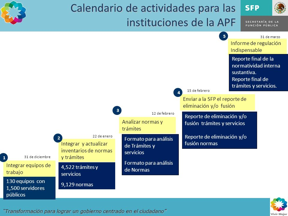 Transformación para lograr un gobierno centrado en el ciudadano Integrar equipos de trabajo Integrar y actualizar inventarios de normas y trámites Ana