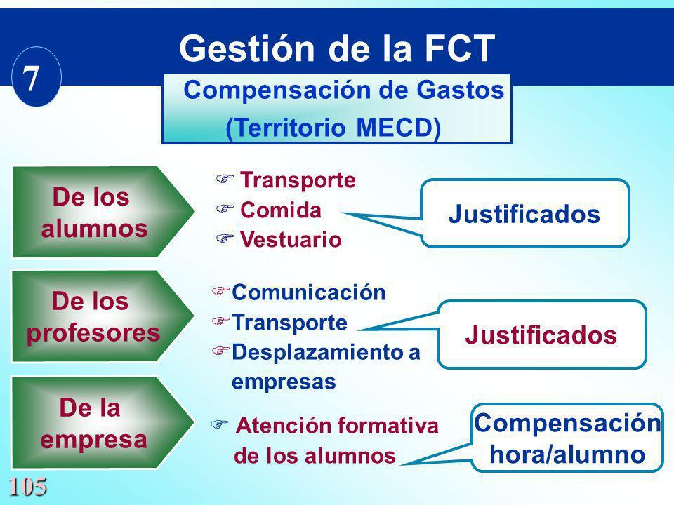 105 De los alumnos Justificados FComunicación FTransporte FDesplazamiento a empresas Compensación hora/alumno F Atención formativa de los alumnos Just