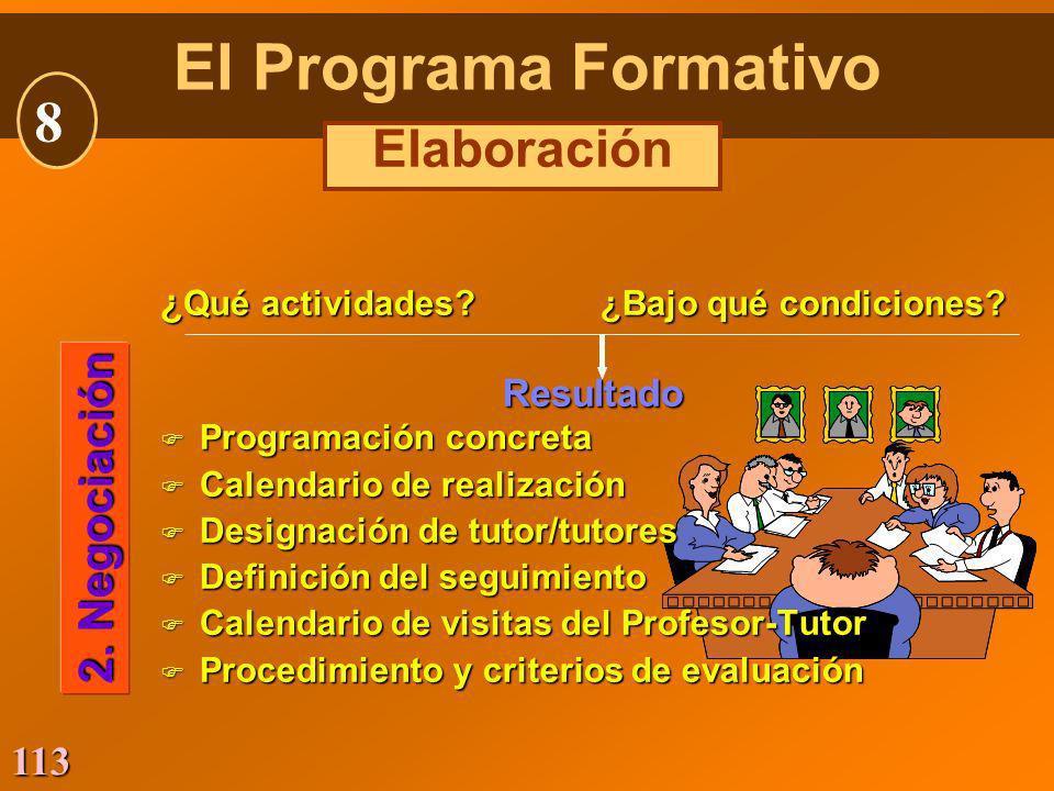 113 ¿ Qué actividades? ¿Bajo qué condiciones? Resultado F Programación concreta F Calendario de realización F Designación de tutor/tutores F Definició