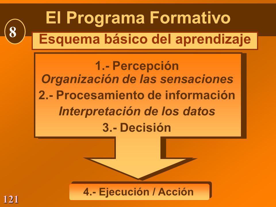 121 El Programa Formativo 8 Esquema básico del aprendizaje 4.- Ejecución / Acción 1.- Percepción Organización de las sensaciones 2.- Procesamiento de