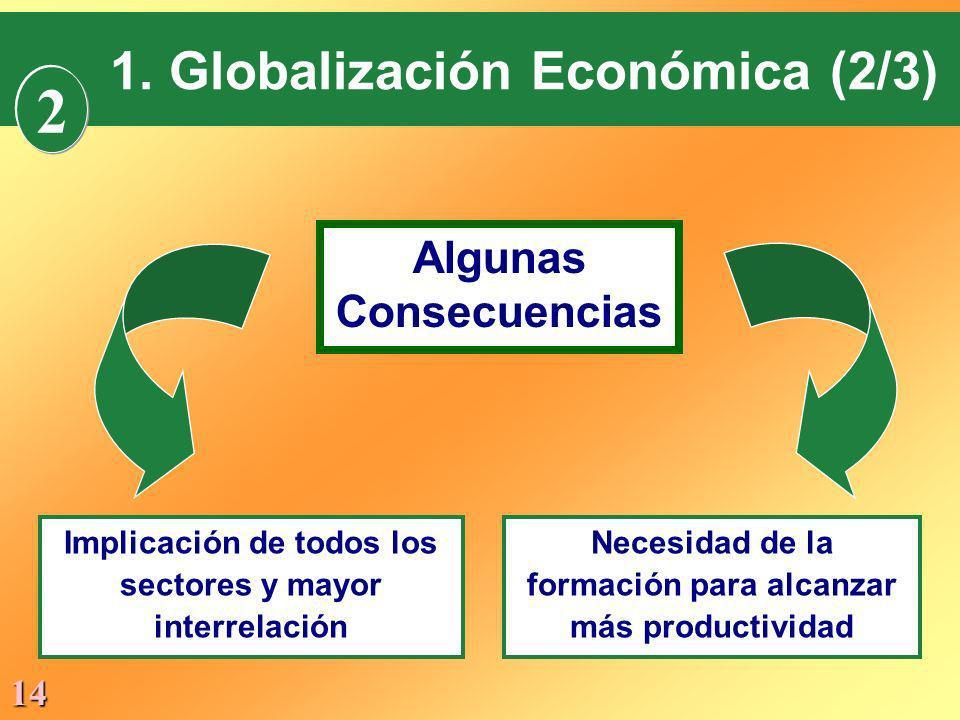 14 1. Globalización Económica (2/3) Algunas Consecuencias Implicación de todos los sectores y mayor interrelación Necesidad de la formación para alcan