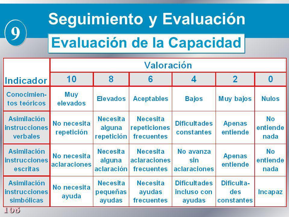 168 Seguimiento y Evaluación 9 Evaluación de la Capacidad