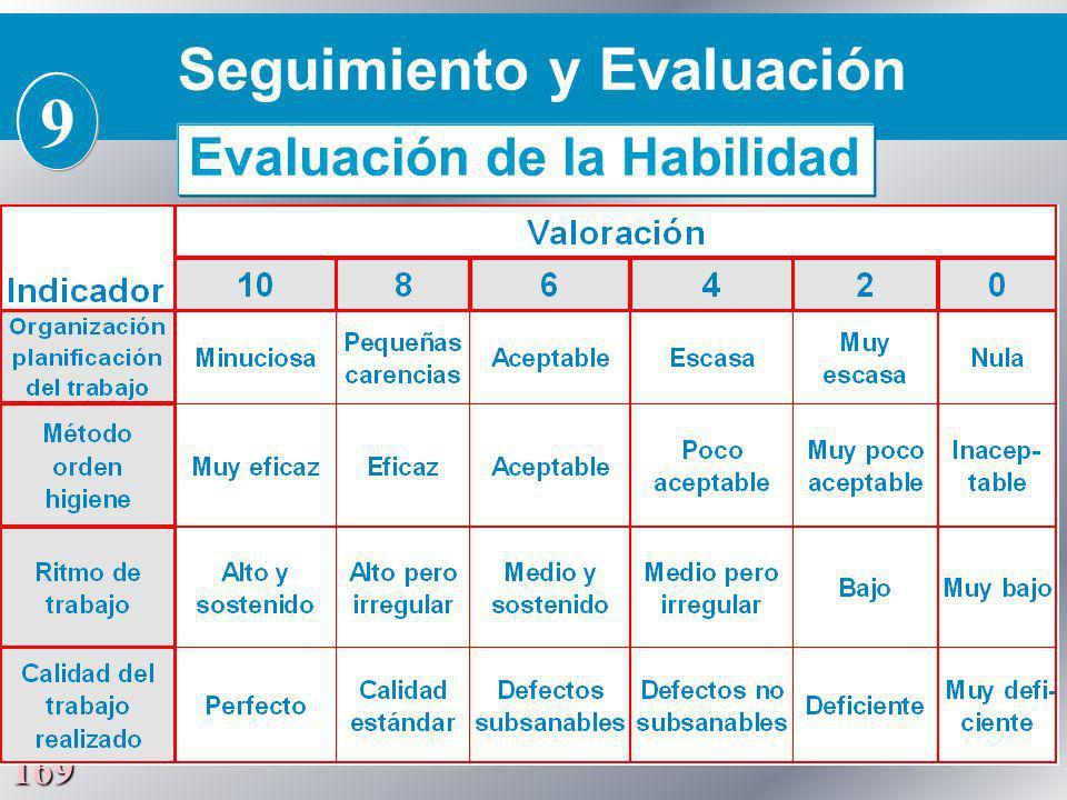 169 Seguimiento y Evaluación 9 Evaluación de la Habilidad