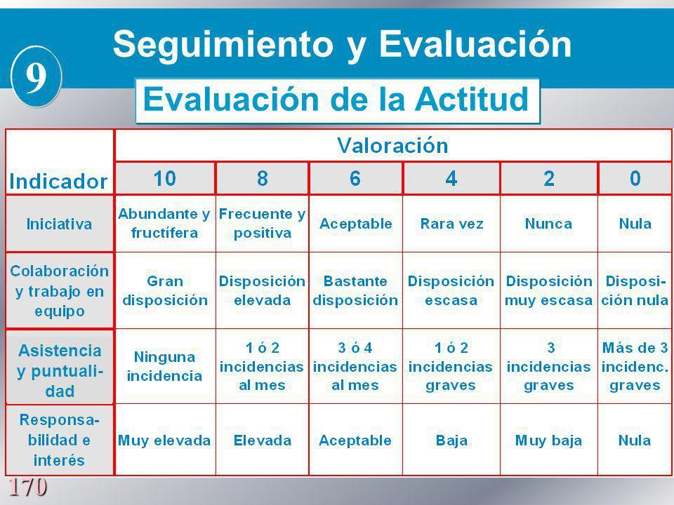 170 Seguimiento y Evaluación 9 Evaluación de la Actitud Asistencia y puntuali- dad